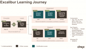 Citrix Excalibur learning yourney