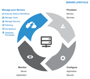 JumpCloud Server Lifecycle